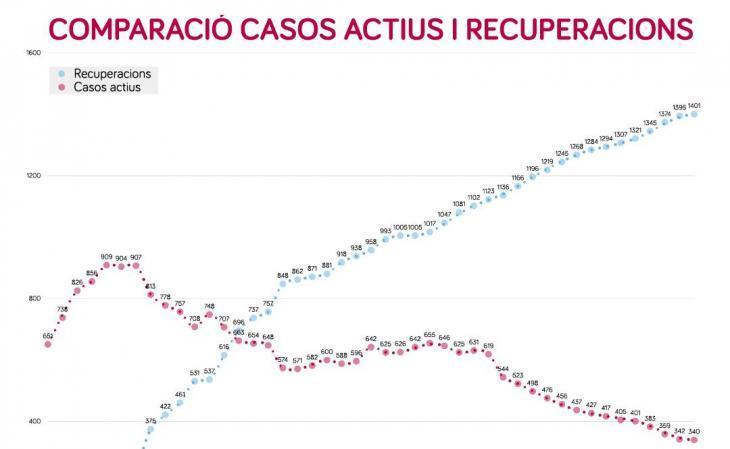 El total de casos de coronavirus registrats a les Balears és de 1.950 i el nombre de morts ascendeix a 209