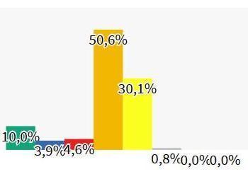 L'independentisme creix fins al 30% a les Balears, segons una enquesta