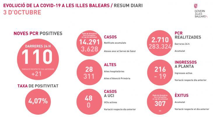 Les Balears registren 110 positius nous per coronavirus en un dia