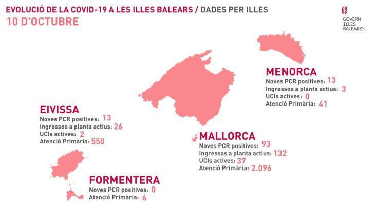 Les Balears registren 119 casos nous de coronavirus i el total acumulat ja supera els 15.000 afectats