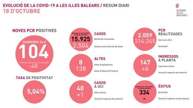 Les Balears sumen 104 casos nous de coronavirus i un mort més a les residències