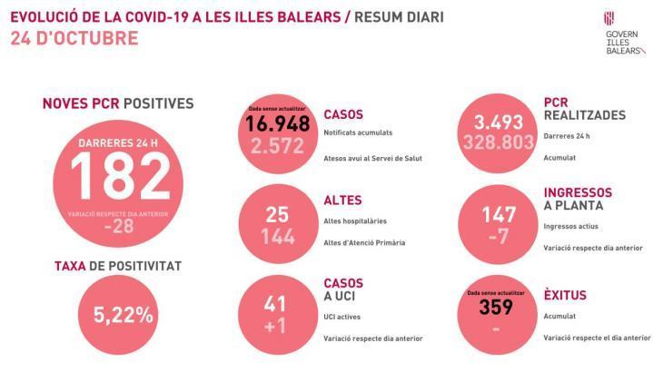 Risc sanitari a les Balears: 182 casos nous i un mort més per coronavirus en un dia