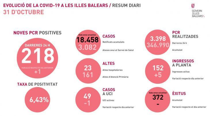 Les Balears continuen sumant casos de coronavirus i la taxa de positivitat se situa en el 6,43%