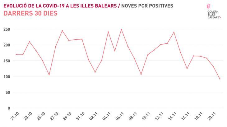 La pandèmia s'estabilitza a les Balears i es notifiquen 182 nous positius en el darrer dia
