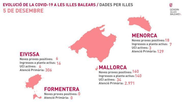 La pandèmia continua activa a les Balears amb 268 nous positius per coronavirus