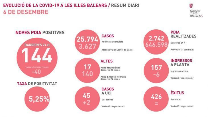 La pandèmia no afluixa a les Balears durant el cap de setmana i es registren 208 nous positius per coronavirus