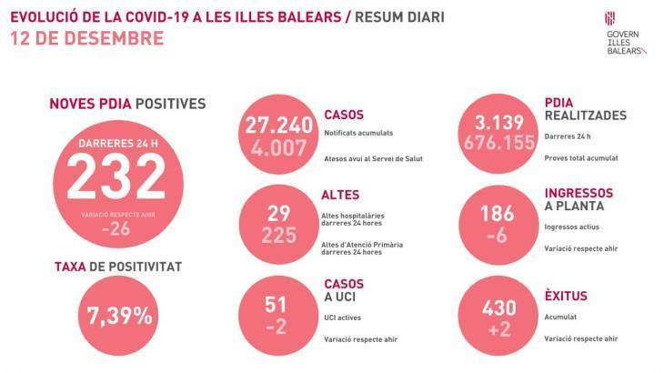 La pandèmia no afluixa a les Balears: 317 positius i dos morts més per la Covid-19
