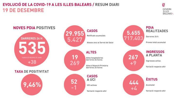 La pandèmia empitjora greument a les Balears i es registren 514 nous casos i 4 morts més per coronavirus