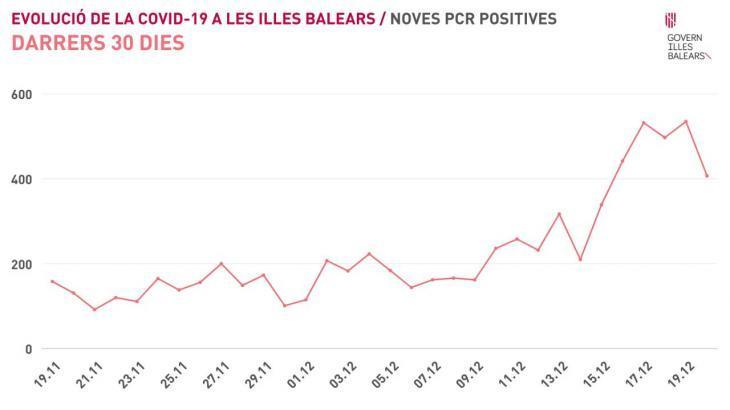 Les Balears es troben a les portes d'una tercera onada amb més de 5.800 casos actius de coronavirus